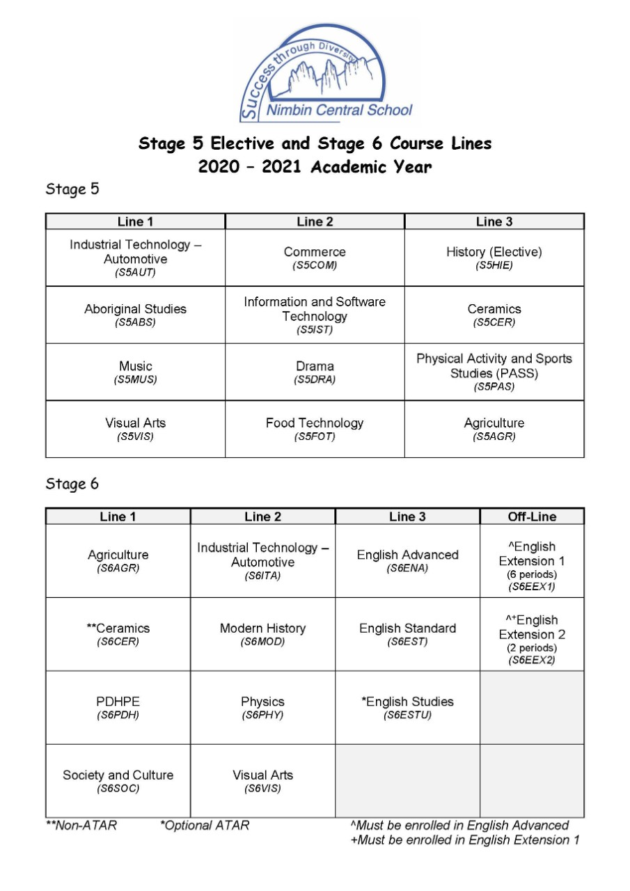 Final Subject and Elective Selections for Stage 5 and Stage 6